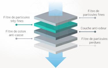 Masque FFP2 5 couches de filtration